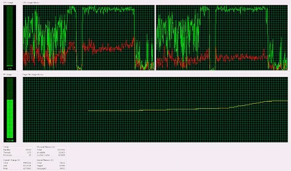 CPU utilization graph during test